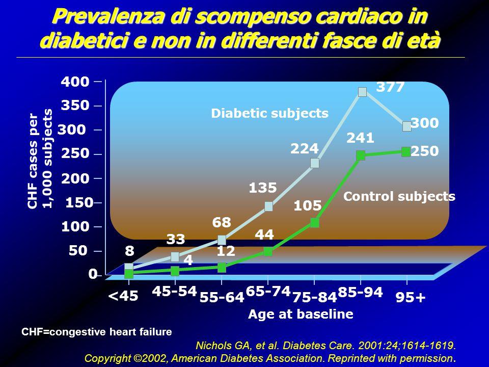 Prevalenza di scompenso cardiaco in diabetici e non in differenti fasce di età
