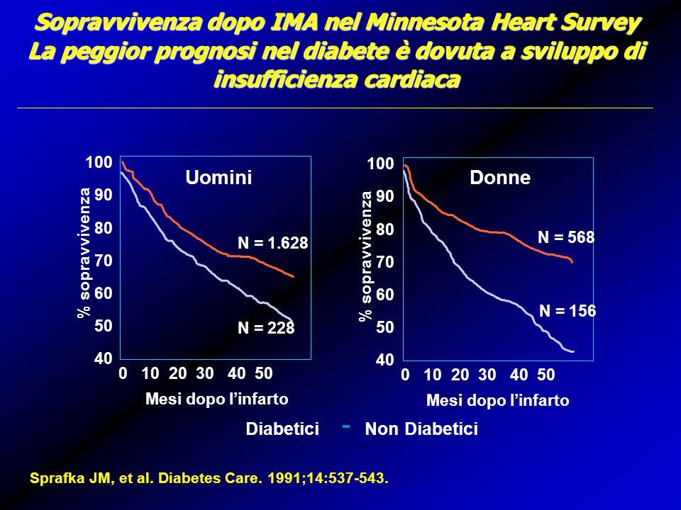 Sopravvivenza dopo IMA nel Minnesota Heart Survey La peggior prognosi nel diabete è dovuta a sviluppo di insufficienza cardiaca