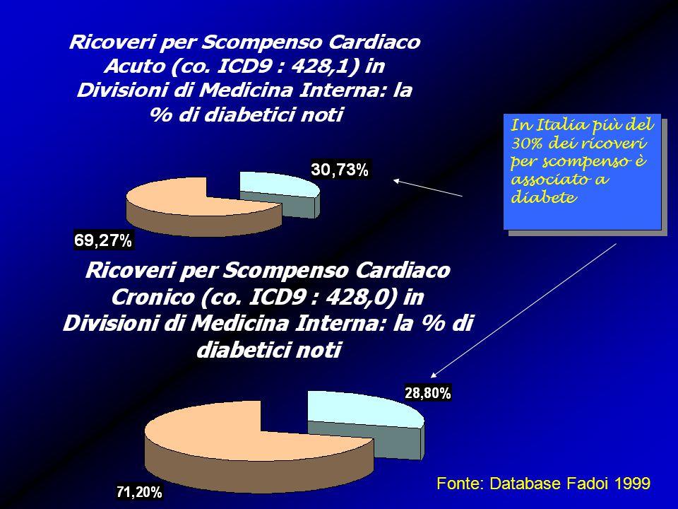 In Italia più del 30% dei ricoveri per scompenso è associato a diabete