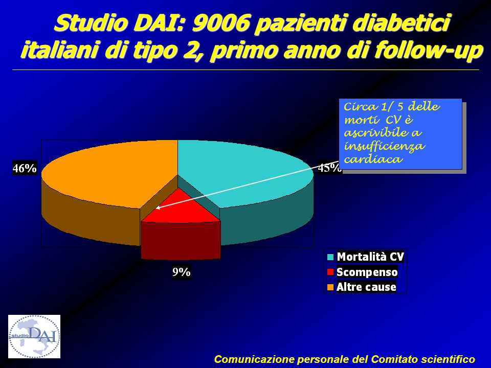 Studio DAI: 9006 pazienti diabetici italiani di tipo 2, primo anno di follow-up