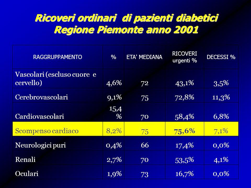 Ricoveri ordinari di pazienti diabetici Regione Piemonte anno 2001