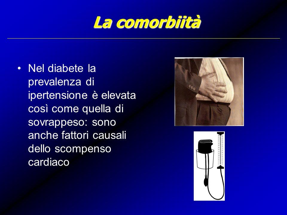 La comorbiità Nel diabete la prevalenza di ipertensione è elevata così come quella di sovrappeso: sono anche fattori causali dello scompenso cardiaco.