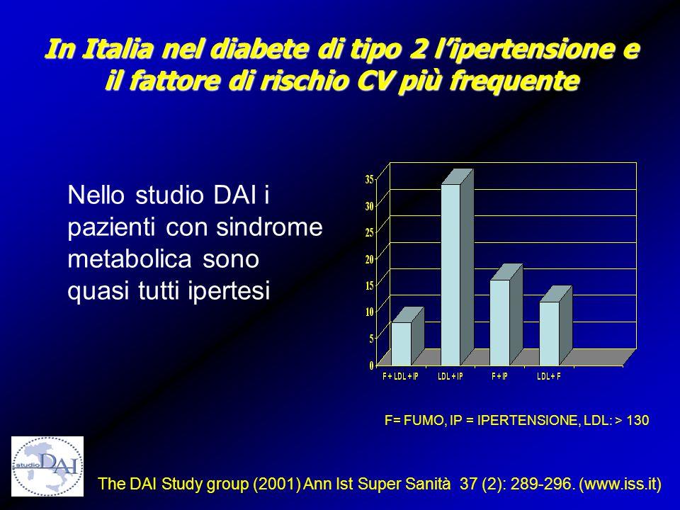 In Italia nel diabete di tipo 2 l'ipertensione e il fattore di rischio CV più frequente