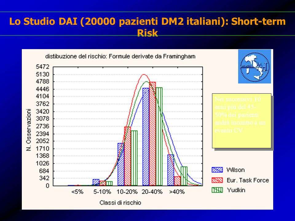 Lo Studio DAI (20000 pazienti DM2 italiani): Short-term Risk