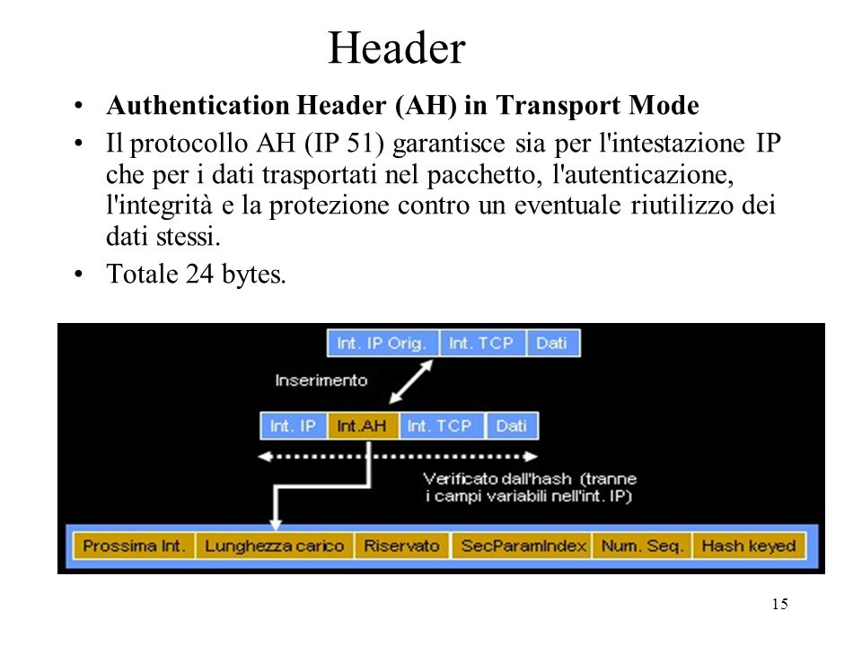 Header Authentication Header (AH) in Transport Mode