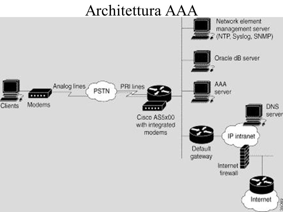 Architettura AAA