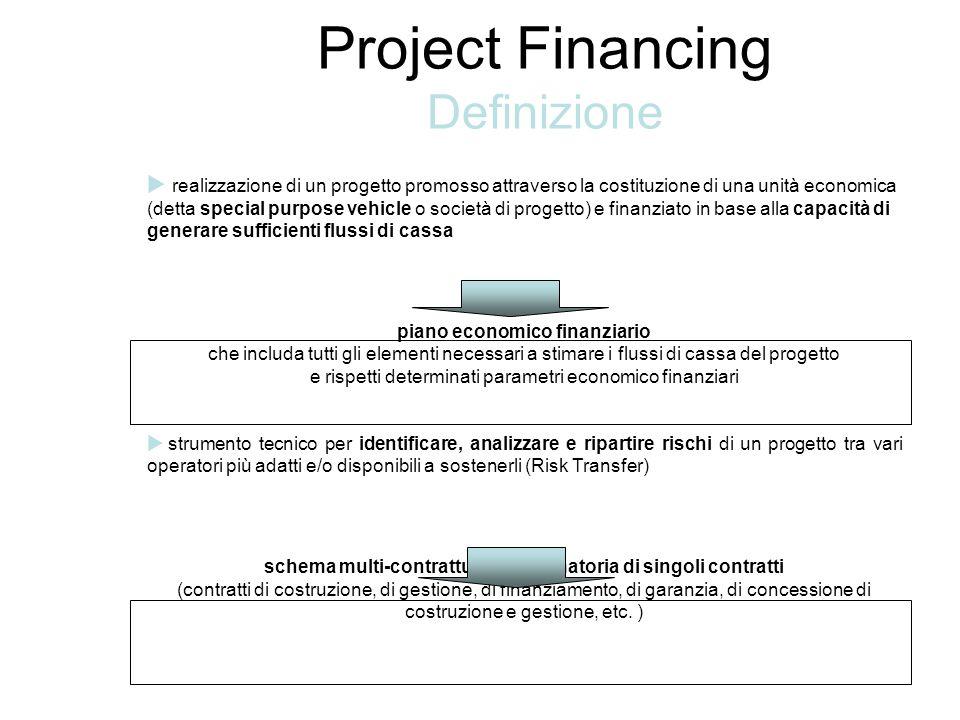 Project Financing Definizione