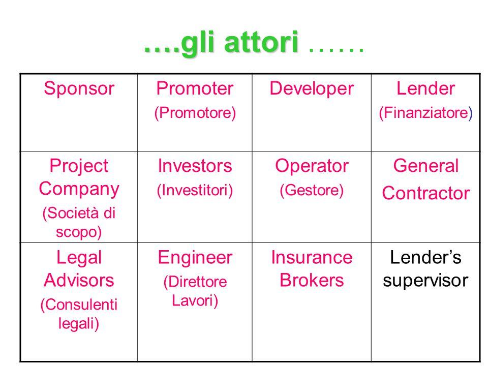 ….gli attori …… Sponsor Promoter Developer Lender Project Company