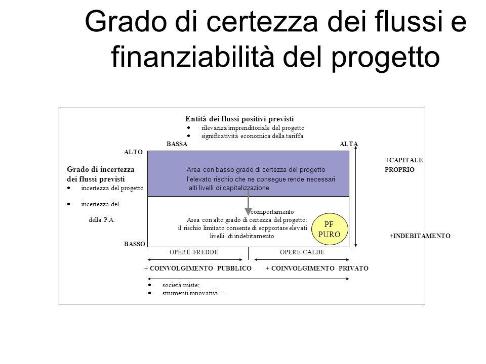 Grado di certezza dei flussi e finanziabilità del progetto