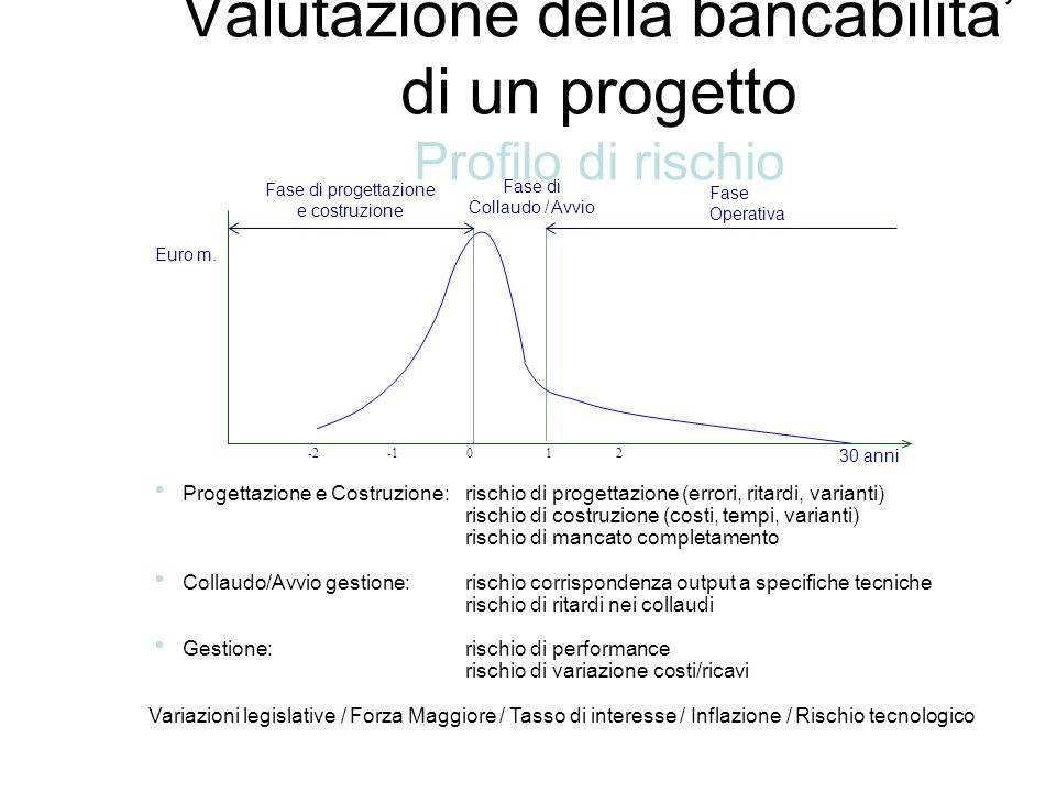 Valutazione della bancabilita' di un progetto Profilo di rischio
