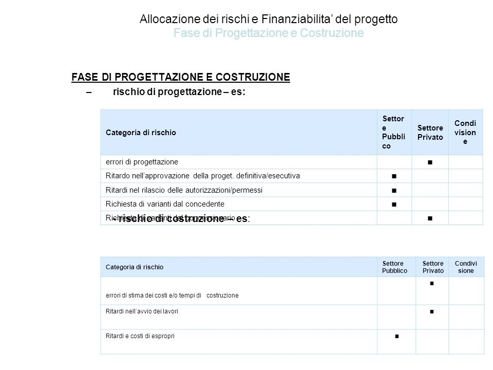 Allocazione dei rischi e Finanziabilita' del progetto Fase di Progettazione e Costruzione