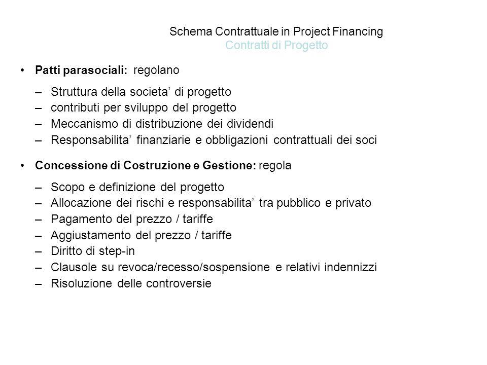 Schema Contrattuale in Project Financing Contratti di Progetto