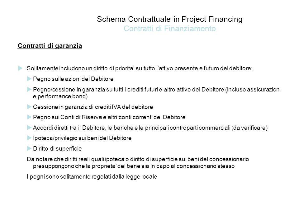 Schema Contrattuale in Project Financing Contratti di Finanziamento