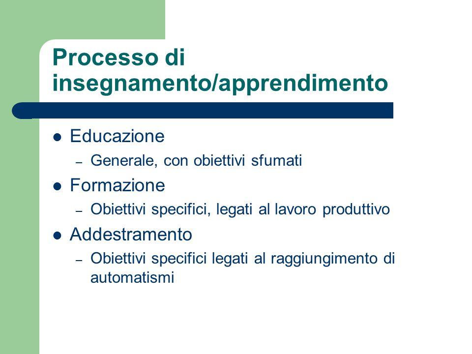 Processo di insegnamento/apprendimento