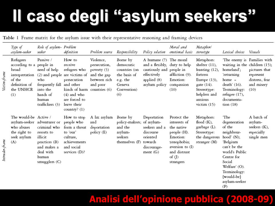 Il caso degli asylum seekers