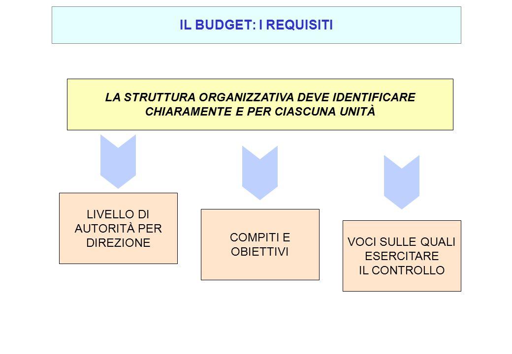 IL BUDGET: I REQUISITI LA STRUTTURA ORGANIZZATIVA DEVE IDENTIFICARE CHIARAMENTE E PER CIASCUNA UNITÀ.