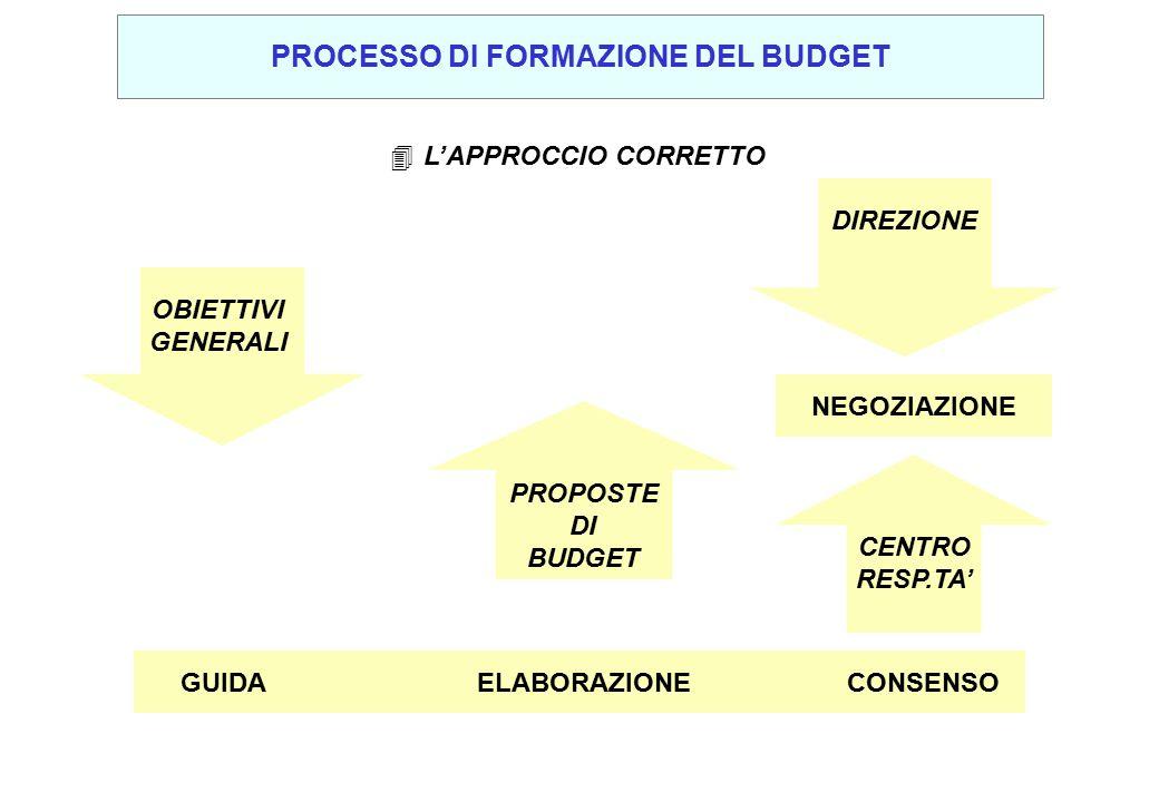 PROCESSO DI FORMAZIONE DEL BUDGET