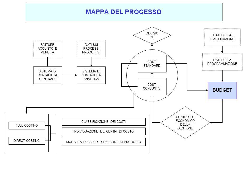 MAPPA DEL PROCESSO BUDGET DECISIONI DATI DELLA PIANIFICAZIONE