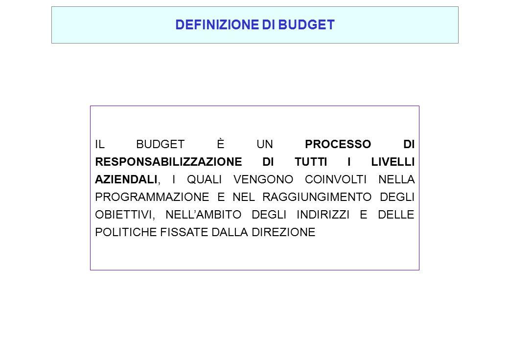 DEFINIZIONE DI BUDGET