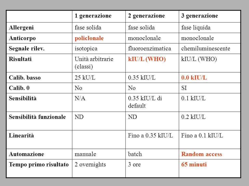 1 generazione 2 generazione. 3 generazione. Allergeni. fase solida. fase liquida. Anticorpo. policlonale.