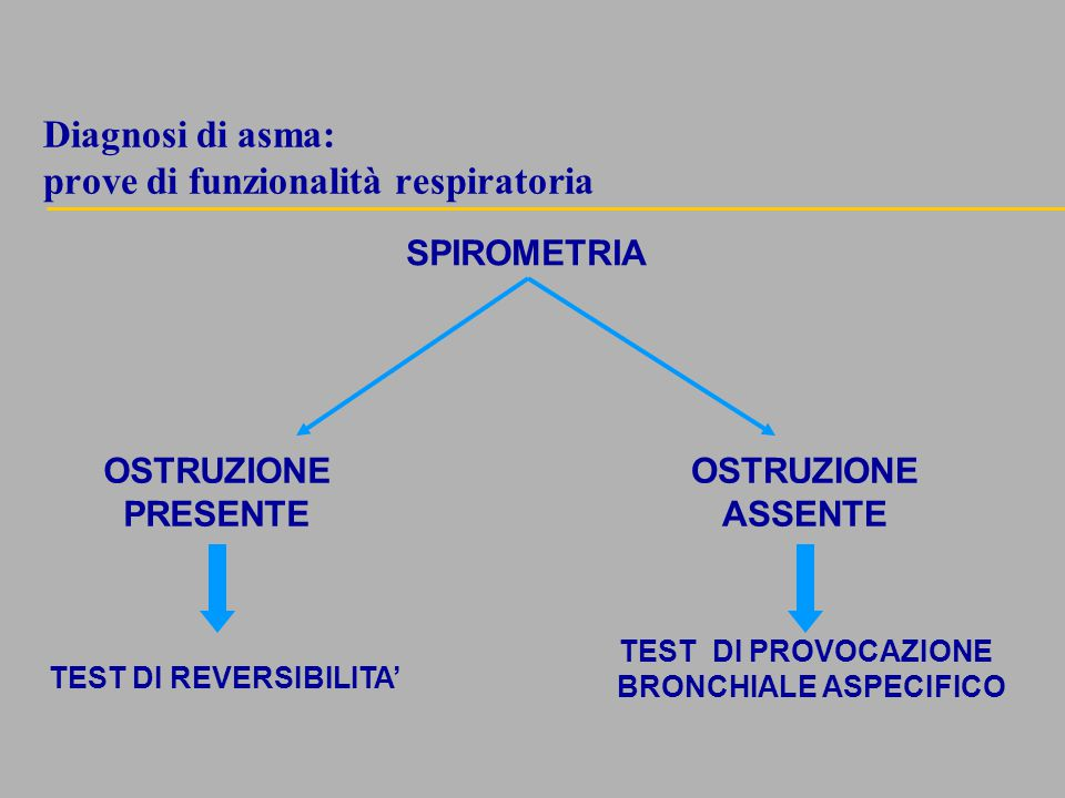 Diagnosi di asma: prove di funzionalità respiratoria