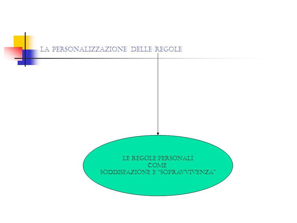 La personalizzazione delle regole
