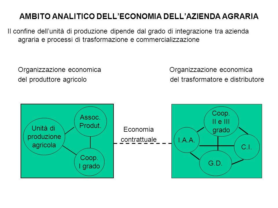 AMBITO ANALITICO DELL'ECONOMIA DELL'AZIENDA AGRARIA