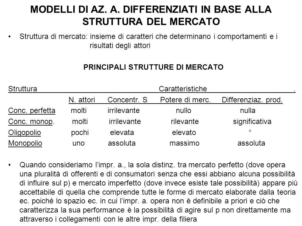 MODELLI DI AZ. A. DIFFERENZIATI IN BASE ALLA STRUTTURA DEL MERCATO