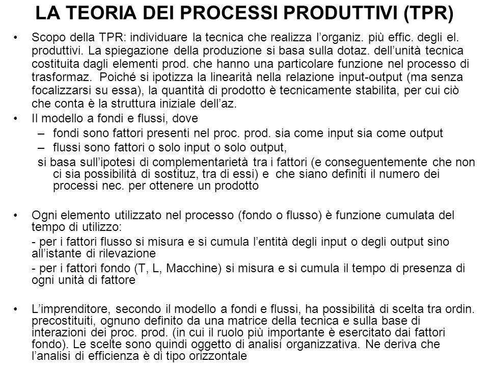LA TEORIA DEI PROCESSI PRODUTTIVI (TPR)
