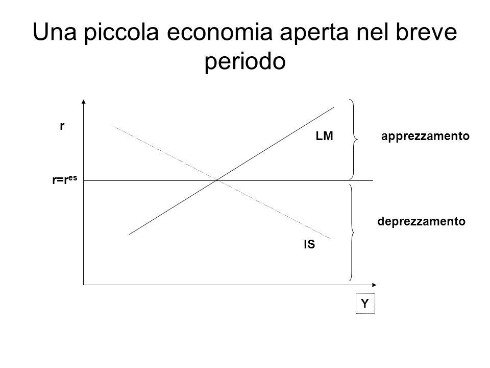 Una piccola economia aperta nel breve periodo