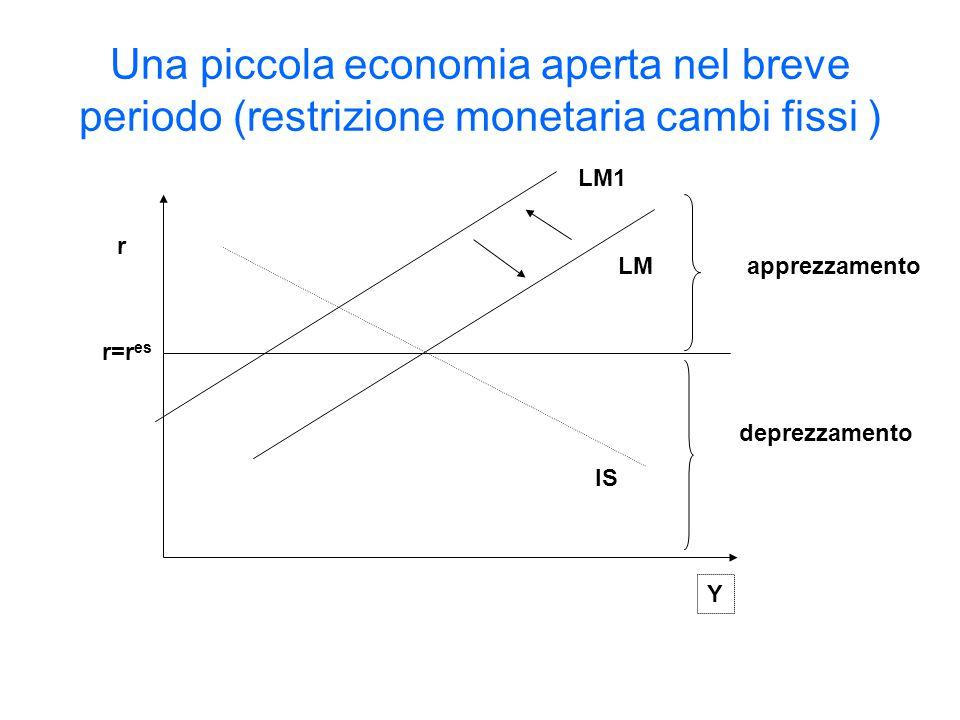 Una piccola economia aperta nel breve periodo (restrizione monetaria cambi fissi )