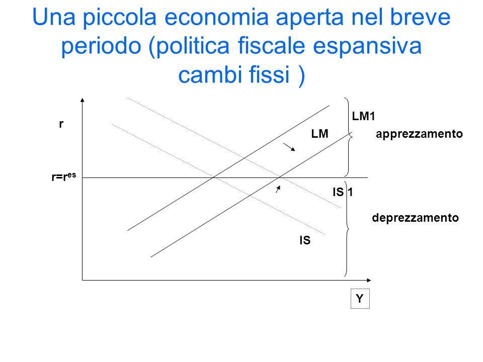 Una piccola economia aperta nel breve periodo (politica fiscale espansiva cambi fissi )
