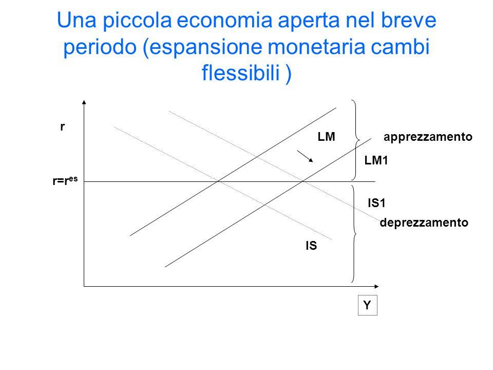 Una piccola economia aperta nel breve periodo (espansione monetaria cambi flessibili )