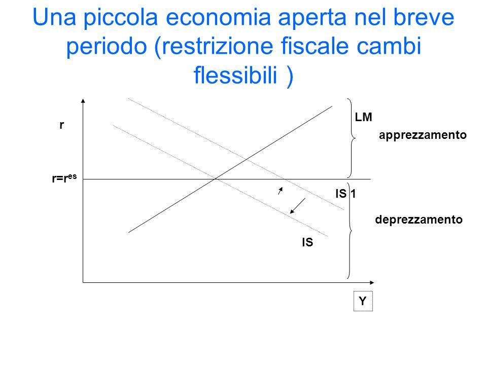 Una piccola economia aperta nel breve periodo (restrizione fiscale cambi flessibili )