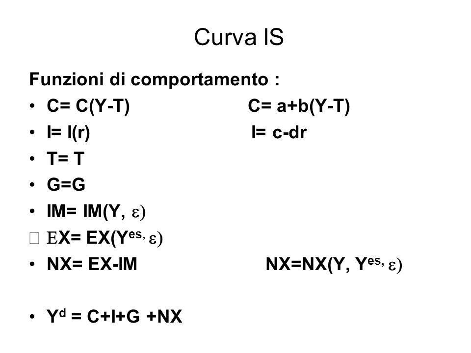 Curva IS Funzioni di comportamento : C= C(Y-T) C= a+b(Y-T)