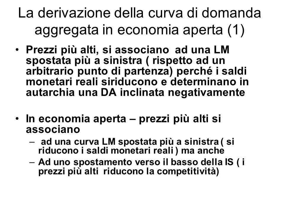 La derivazione della curva di domanda aggregata in economia aperta (1)