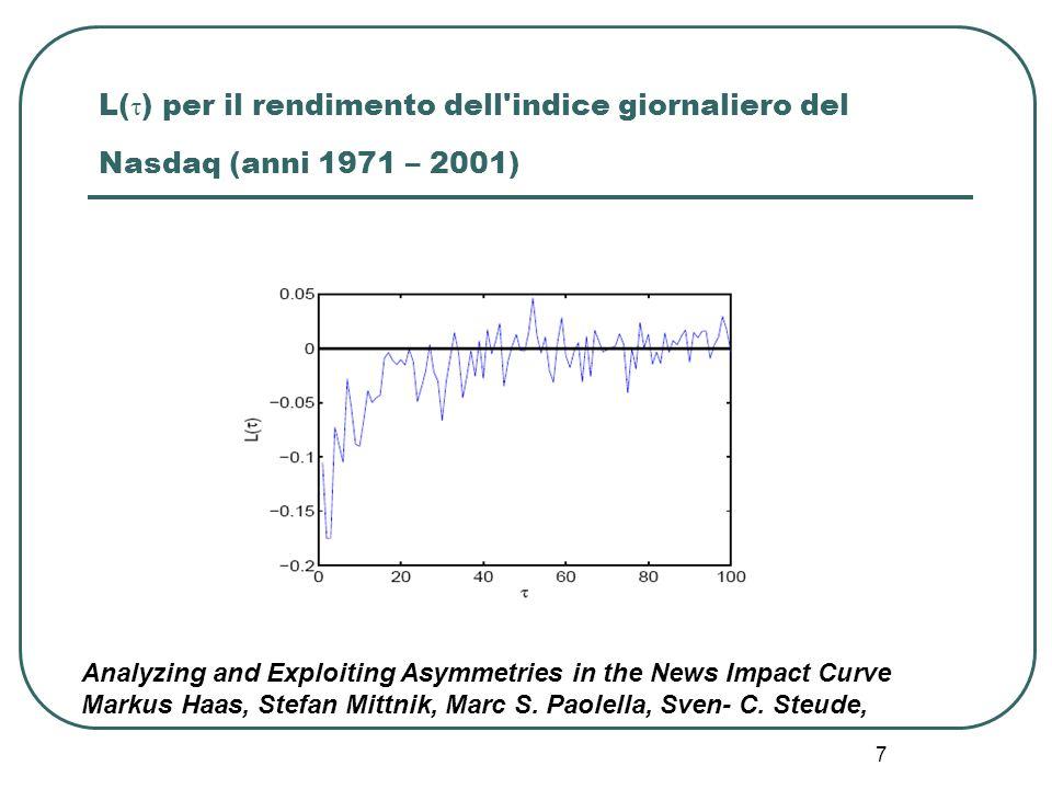 L(τ) per il rendimento dell indice giornaliero del Nasdaq (anni 1971 – 2001)