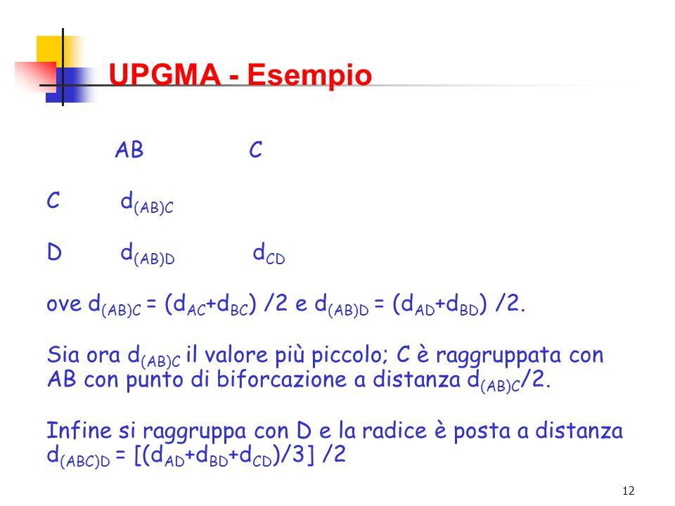 UPGMA - Esempio AB C C d(AB)C D d(AB)D dCD