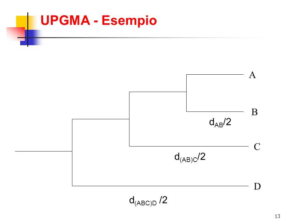 UPGMA - Esempio A B dAB/2 C d(AB)C/2 D d(ABC)D /2