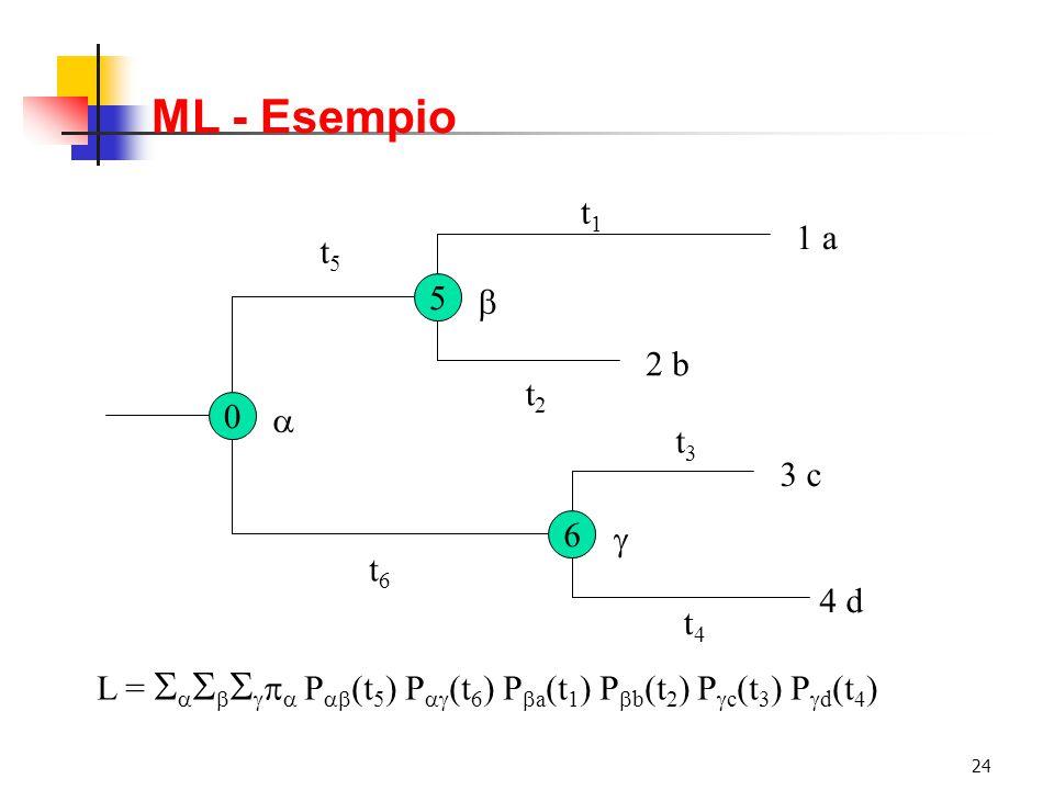 ML - Esempio t1 1 a t5 5 b 2 b t2 a t3 3 c 6 g t6 4 d t4