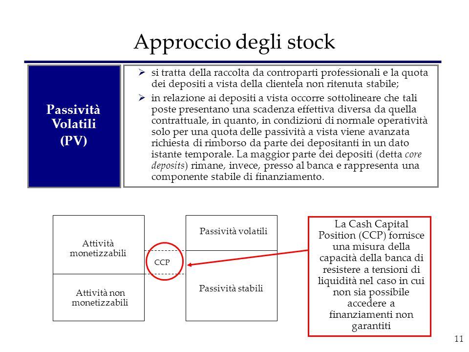 Approccio degli stock Passività Volatili (PV)