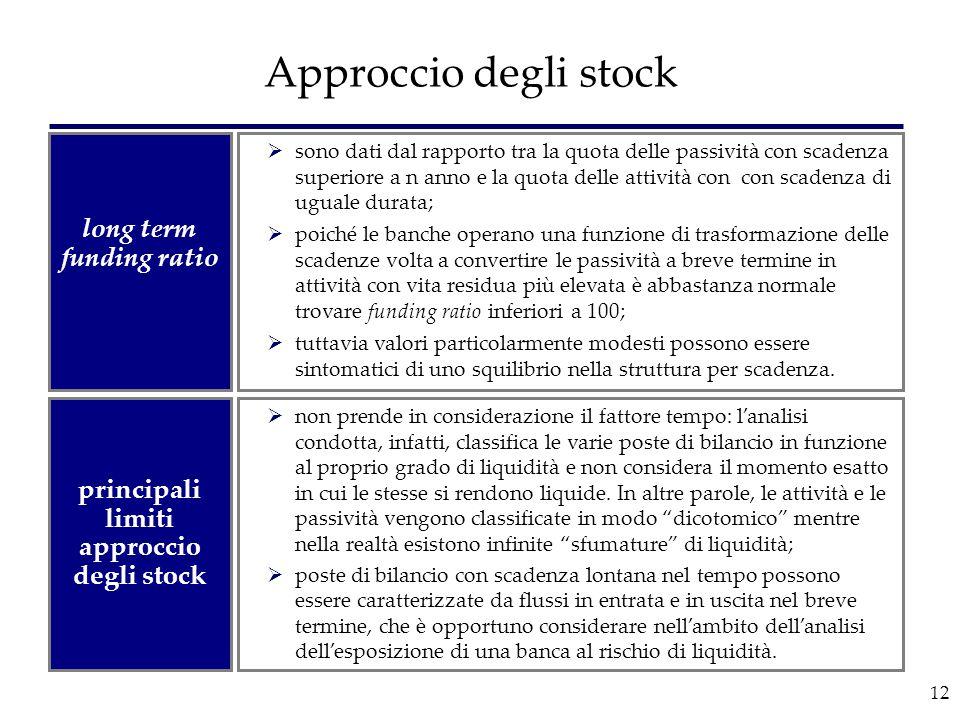 long term funding ratio principali limiti approccio degli stock