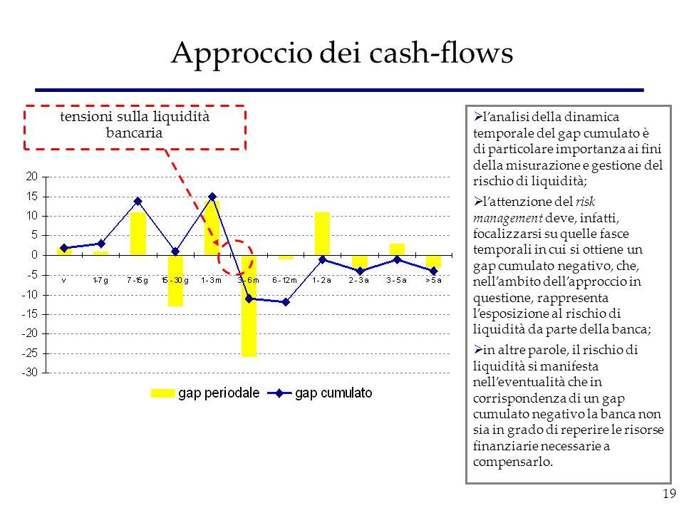 Approccio dei cash-flows