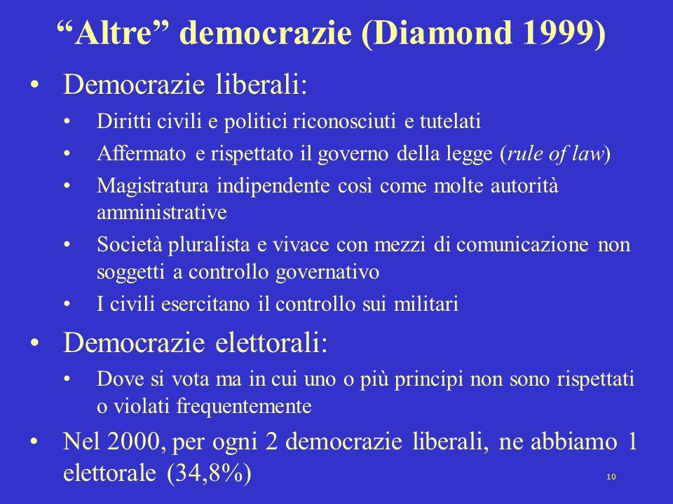 Altre democrazie (Diamond 1999)