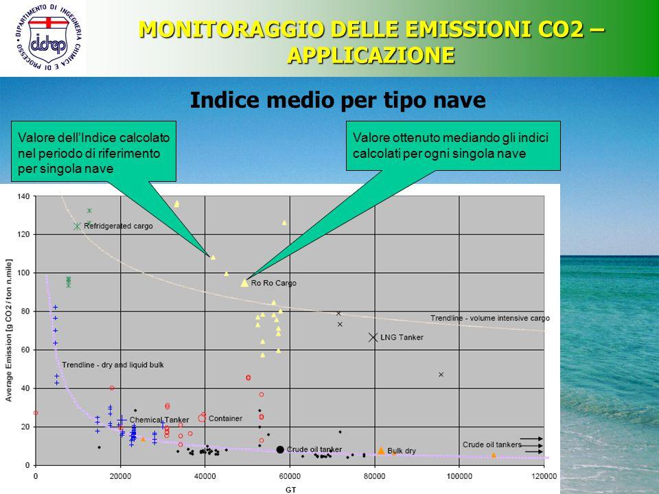 MONITORAGGIO DELLE EMISSIONI CO2 – APPLICAZIONE