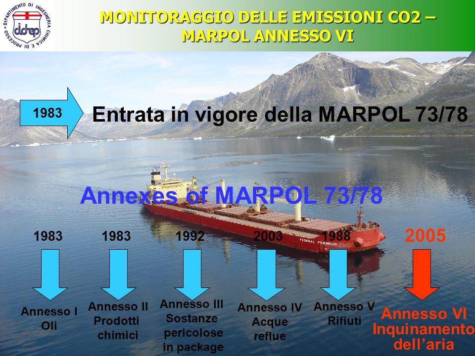 MONITORAGGIO DELLE EMISSIONI CO2 – MARPOL ANNESSO VI