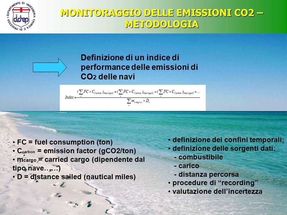 MONITORAGGIO DELLE EMISSIONI CO2 – METODOLOGIA