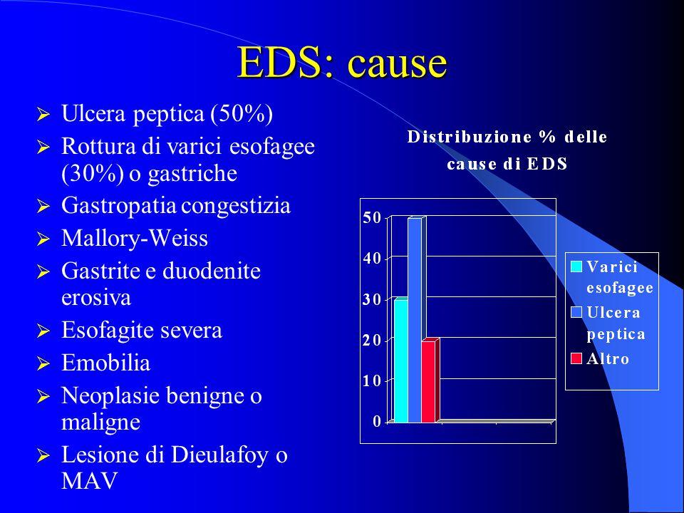 EDS: cause Ulcera peptica (50%)