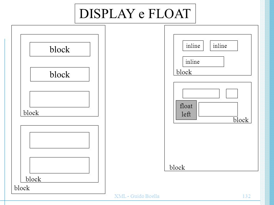 DISPLAY e FLOAT block block block float left block block block block