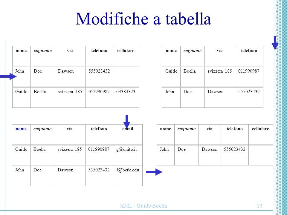 Modifiche a tabella XML - Guido Boella nome cognome via telefono